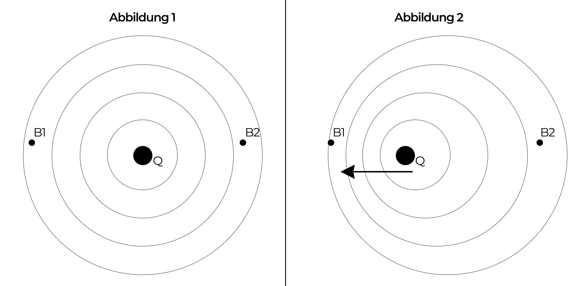 Abbildung Doppler-Effekt